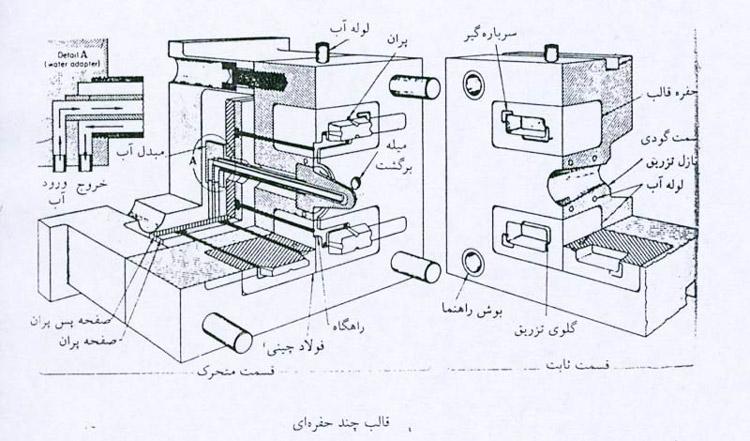 آموزش طراحی قالب تزریق پلاستیک
